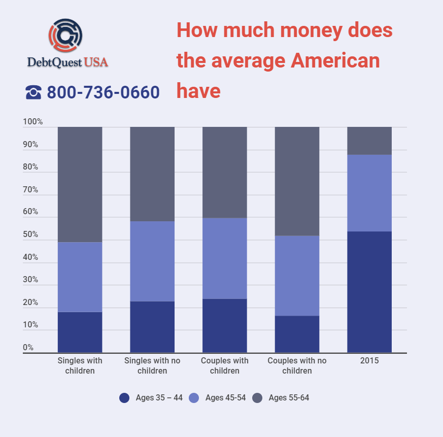 How much money does the average American have